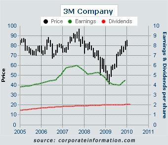 3M Corporation ~Gallawayb2b com